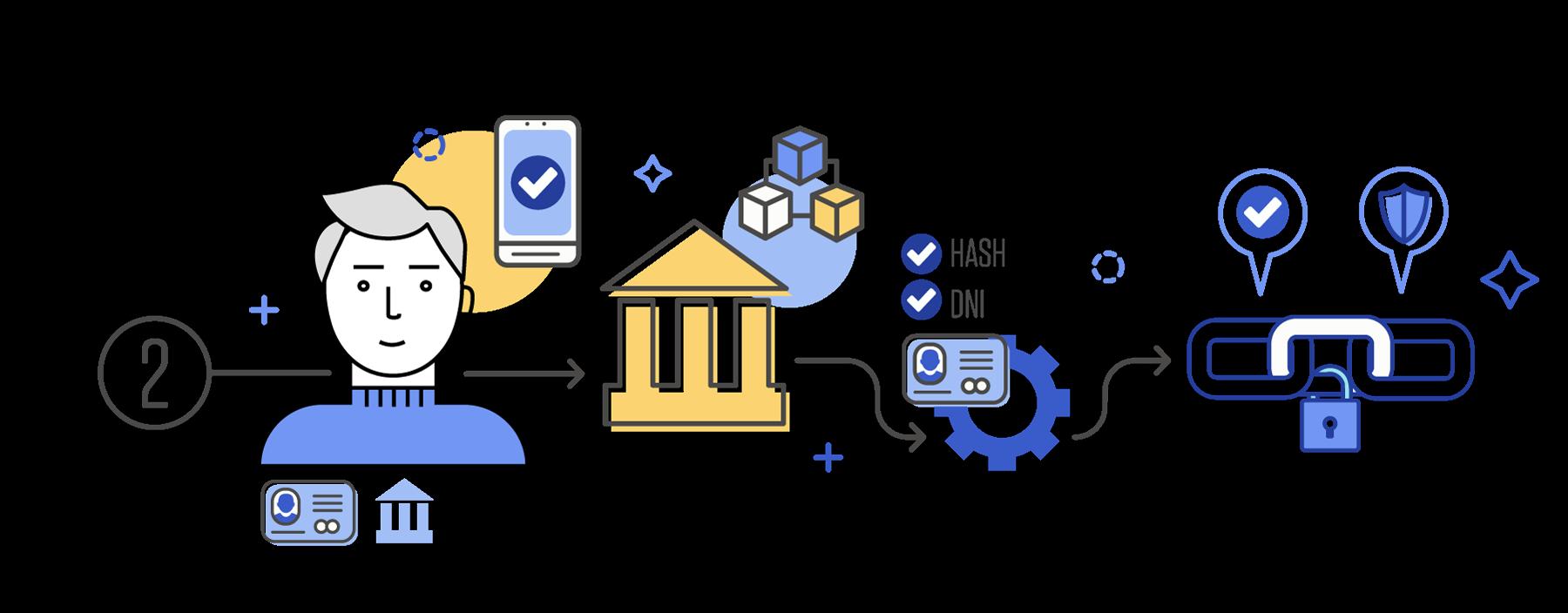 Niuron - plataforma de identidad digital